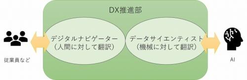 ライオンのDX推進部が持つ2つの翻訳機能