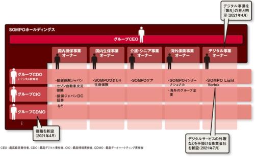 図 SOMPOホールディングスの組織体制と直近のデジタル関連施策