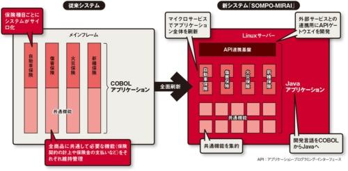図 損害保険ジャパンが開発した新基幹システム「SOMPO-MIRAI」の概要