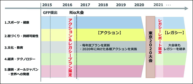 「東京2020大会開催基本計画」に示された5本の柱と、その推進イメージ。スポーツ・健康、街づくり・持続可能性、文化・教育、経済・テクノロジー、復興・オールジャパン・世界への発信──を5本の柱として示している(資料:東京五輪・パラリンピック大会組織委員会)