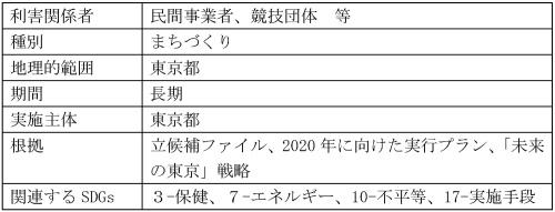 「レガシー・レポーティング・フレームワーク」のケーススタディのうち、「競技施設の後利用」 の概要を示した部分。前出24項目に関して、それぞれ利害関係者、種別、地理的範囲、期間、実施主体、根拠、関連するSDGs(持続可能な開発目標)を記して整理している(資料:東京都)