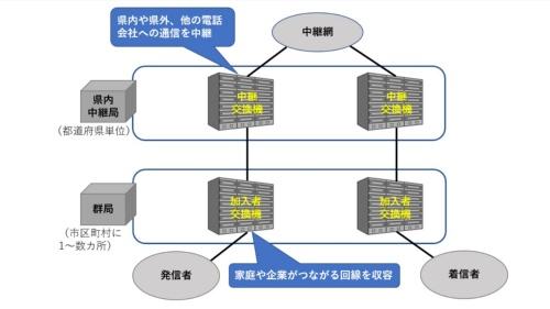 回線交換ネットワークの基本構成