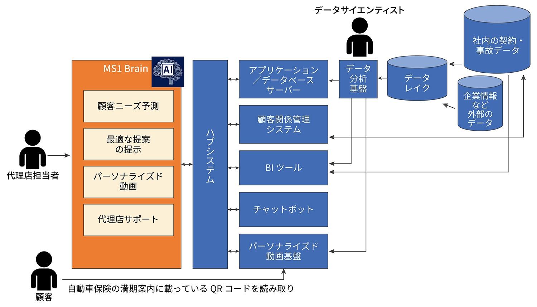 MS1 Brainのシステム構成図