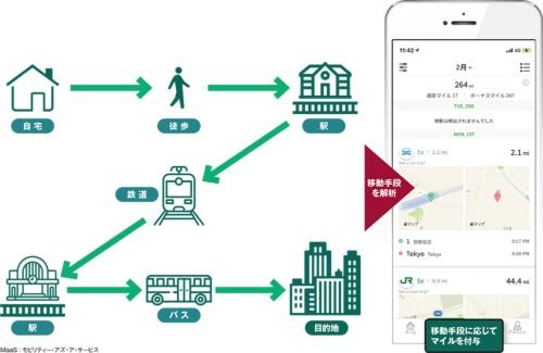 図 あいおいニッセイ同和損害保険とJR東日本が開発したMaaSアプリ「JREAD」