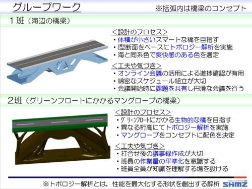 「1班」と「2班」の設計内容(資料:清水建設)