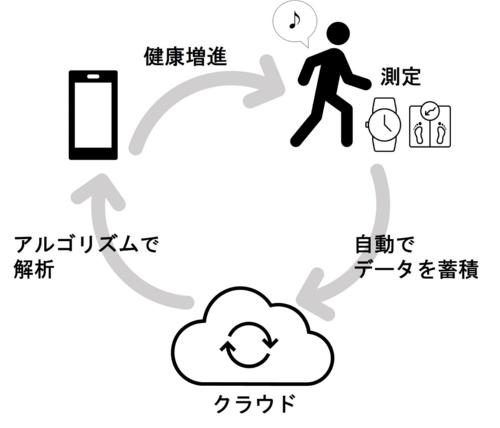 自動ヘルスケアのイメージ
