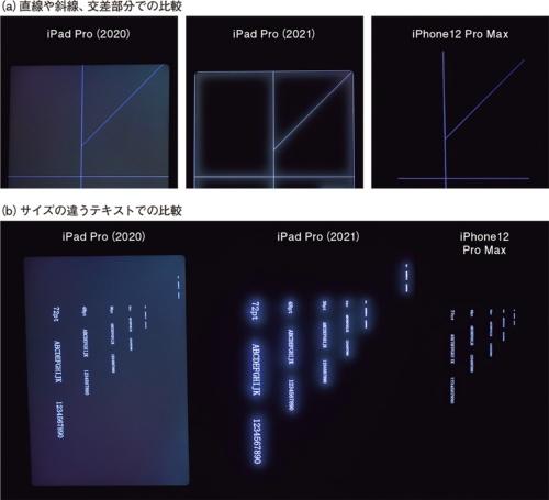 図2 ハロー現象で表示がぼやけて見えるミニLED品