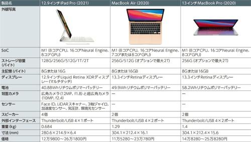 表1 仕様上の差がなくなるiPad ProとMacBook(写真:Apple)