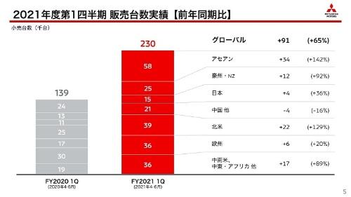 世界販売台数(21年度第1四半期)