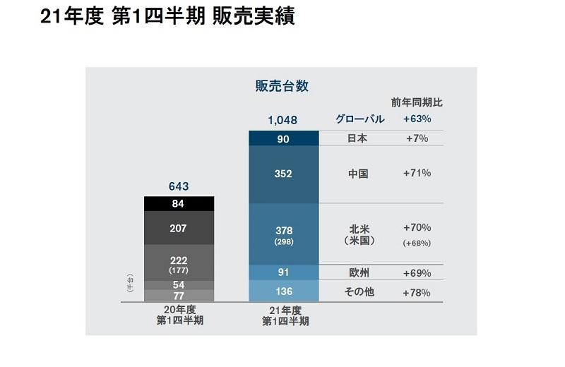 図3 日産自動車の世界販売台数(21年度第1四半期) (出所:日産自動車)