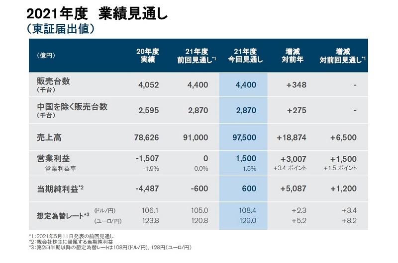 表 21年度通期の世界販売計画と業績見通し  (出所:日産自動車)
