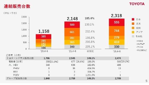 トヨタの連結販売台数(21年度第1四半期)