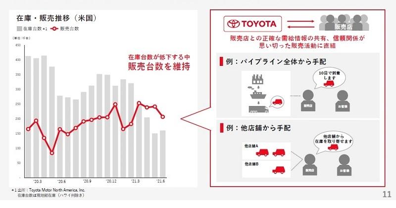 図2 米国における販売面の対策  (出所:トヨタ自動車)