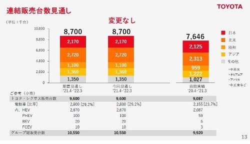 トヨタの連結販売計画(21年度通期)