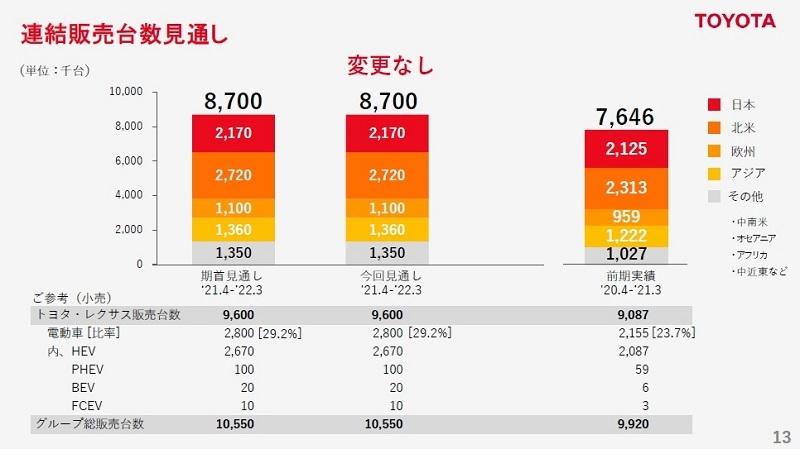 図3 トヨタの連結販売計画(21年度通期)  (出所:トヨタ自動車)