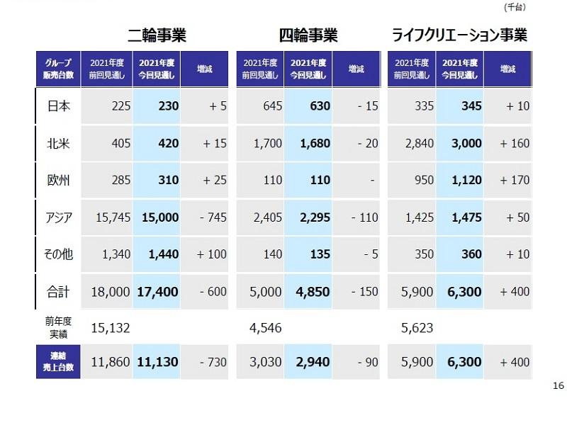 図1 ホンダの世界販売計画(21年度通期)  (出所:ホンダ)