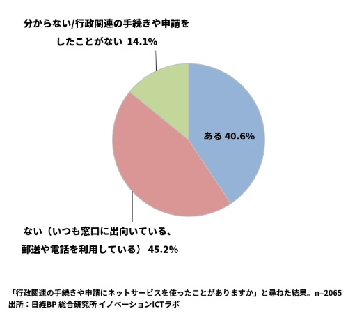 45%の人が行政手続きにネットサービスを利用したことがない