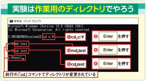 図7 まず、作業ディレクトリをCドライブのルートディレクトリに移動(1)(2)。「test」というサブディレクトリを作成し(3)(4)、そのサブディレクトリに移動する(5)(6)