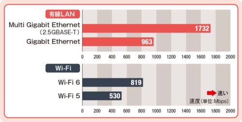 10m離れた場所でWi-Fiと速度比較