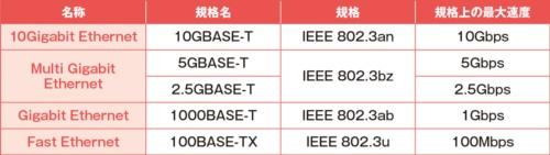 Gigabit Ethernetより高速な有線LANが登場