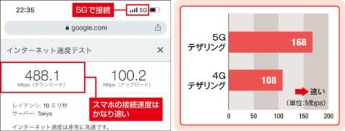 5Gのテザリングはどれだけ速い?