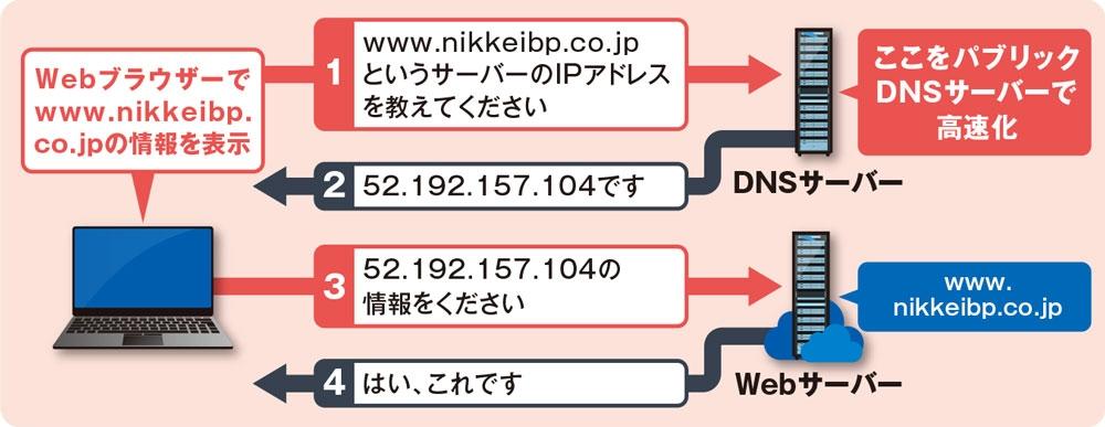 パブリックDNSサーバーを使う 図1 WebブラウザーにURLを入力すると、プロバイダーのDNSサーバーのデータベースを参照し、そのドメインに対するIPアドレスを返す。WebブラウザーはそのIPアドレスを使って接続する。このDNSサーバーを「パブリックDNSサーバー」に変更すると、こうした一連の動作が速くなることがある