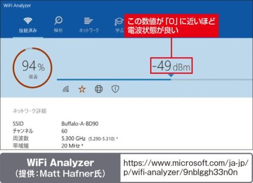 図12 「WiFi Analyzer」という無料アプリを使うと、パソコンでも電波の強弱を把握できる。マイナスの数値が「0」に近づくほど電波状態が良い
