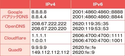 図2 パブリックDNSサーバーの多くは無料で利用できる。Wi-Fiルーターやパソコンのネットワーク設定で、表のIPアドレスをDNSサーバーに指定すればよい(図3、図4を参照)