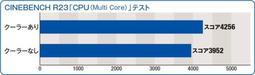 図8 図6と同じテスト(スレッド数8)で、図7のクーラーの有無による性能差を調べた。クーラーがあると平均動作クロックは2608MHzでスコアは約7%上がった