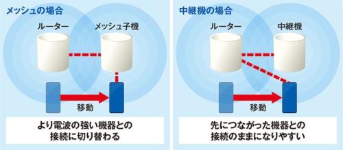 複数機器のネットワークでWi-Fiの電波が届く範囲を広げる