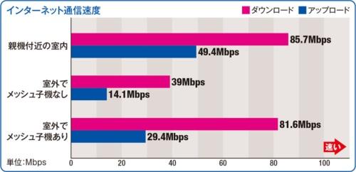 メッシュWi-Fiなら速度が落ちるエリアを減らせる