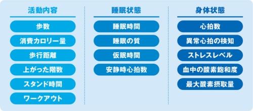 リストバンド型活動量計が測定できる主な項目