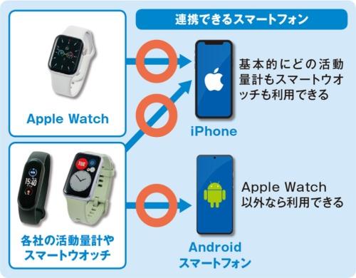 Apple Watch以外はiPhoneとAndroidの両対応