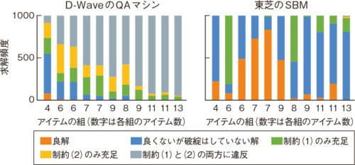図2 D-WaveのQAマシンは6アイテム以上の問題をうまく解けない
