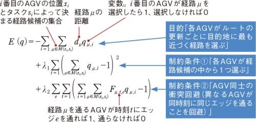 (b)設定した目的関数<sup>1)</sup>