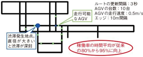 (c)D-WaveのQAマシンによる、ある時刻でのAGV配送の最適化結果