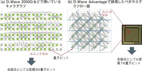 """図6 1量子ビットの""""手""""は6個から15個へ増えたが、依然として全結合問題には課題"""