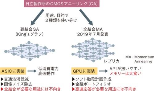 図9 疎結合ASIC版と全結合GPU版の二刀流に