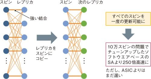 図10 全結合でも高い並列度の処理を実現