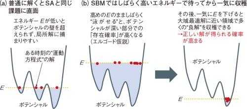 図13 東芝は運動方程式を解いて求解