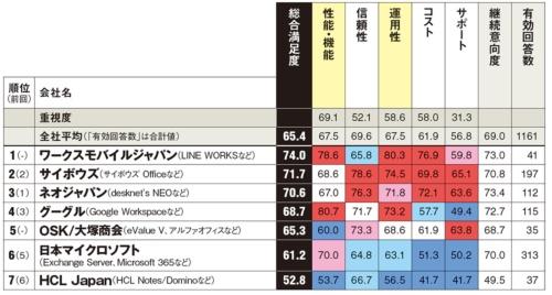 注)HCL Japanは、日本IBMのこの分野の旧事業を継承以下は参考値。カッコ内は総合満足度、回答数。NEC(63.6、27件)