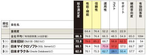 オープンソースソフトの「PostgreSQL」と「MySQL」は参考値として扱う。その旨を調査票にも明記した。以下は参考値。カッコ内は総合満足度、回答数。富士通(61.9、24件)、PostgreSQL(73.9、54件)、MySQL(71.4、39件)