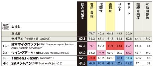 以下は参考値。カッコ内は総合満足度、回答数。クリックテック・ジャパン(62.0、29件)、日本IBM(54.5、20件)、日本オラクル(61.1、24件)、富士通(61.0、27件)