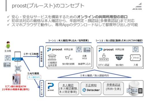 アクシオンのオンライン本人認証サービス「proost(プルースト)」