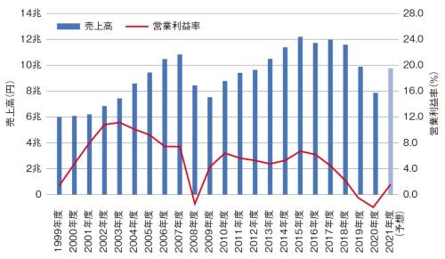 図4 日産自動車の業績の推移