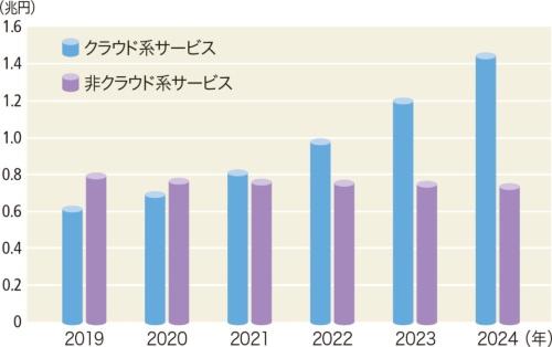 データセンターサービスの国内市場規模予測