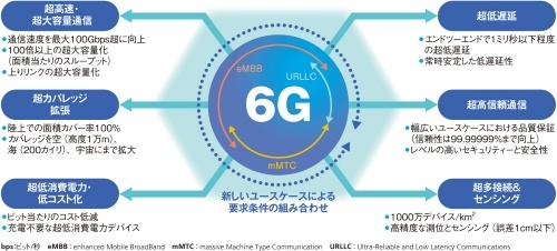 6Gで目指す無線技術の要求条件