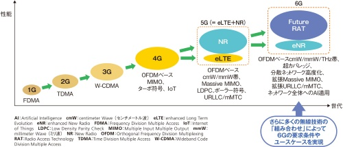 1Gから6Gまでの移動通信システムの技術進化