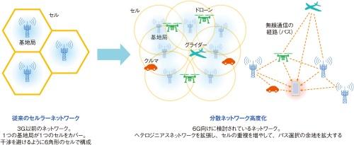 6Gに向けたモバイルネットワークの進化