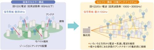 6Gで検討されているアンテナのシステム構成